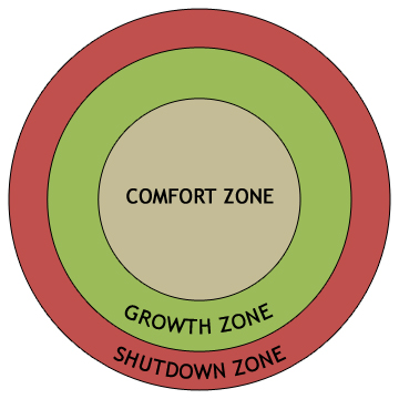 comfort zone visual